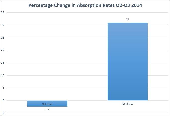 Q3 2014 Absorption Rates