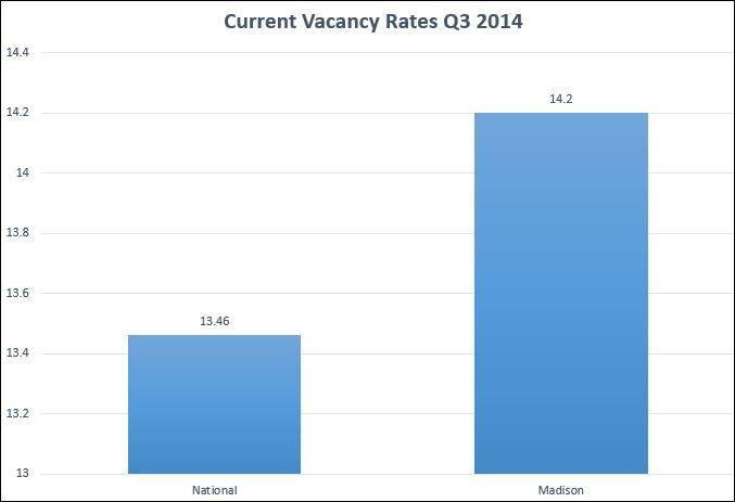 Q3 2014 Vacancy Rate