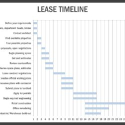 Lease Timeline Checklist
